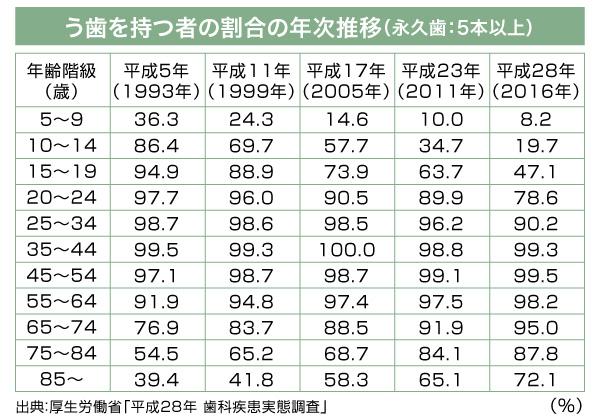 厚生労働省「平成28年歯科疾患実態調査」